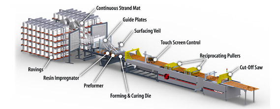 Megamold Infrastructure Systems, LLC
